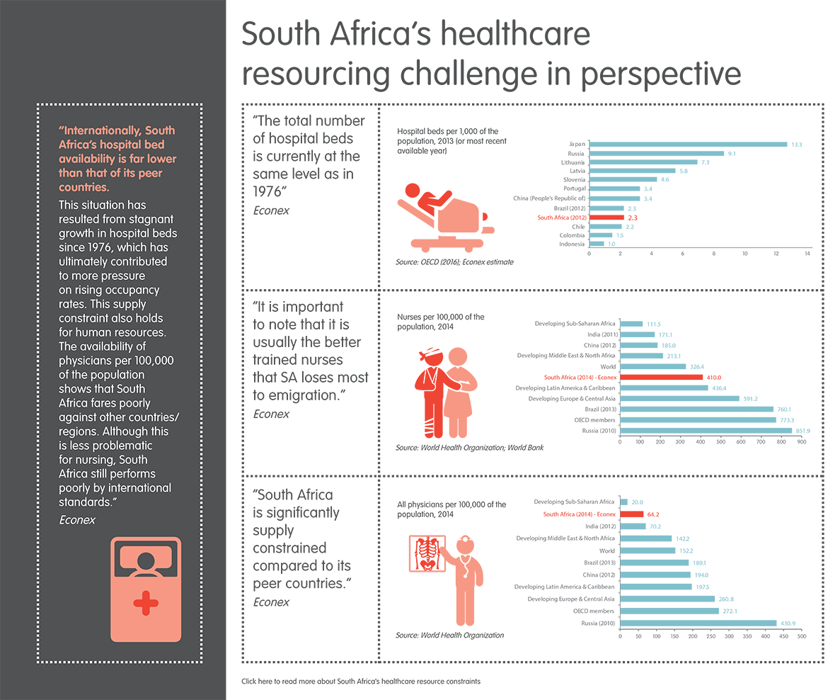 South Africa's Healthcare Resourcing Challenge in Perspective